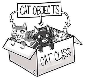 Cat objects
